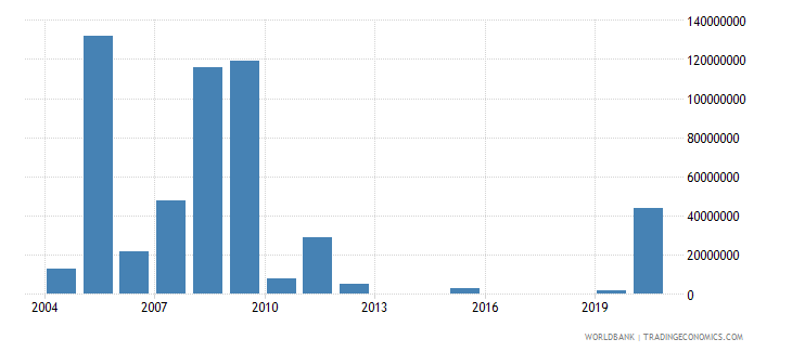bulgaria arms imports constant 1990 us dollar wb data