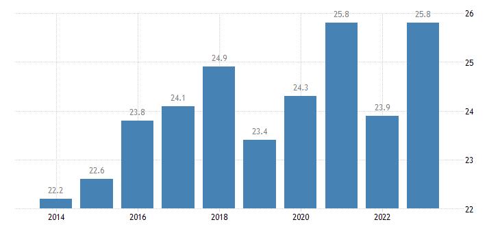bulgaria at risk of poverty rate females eurostat data
