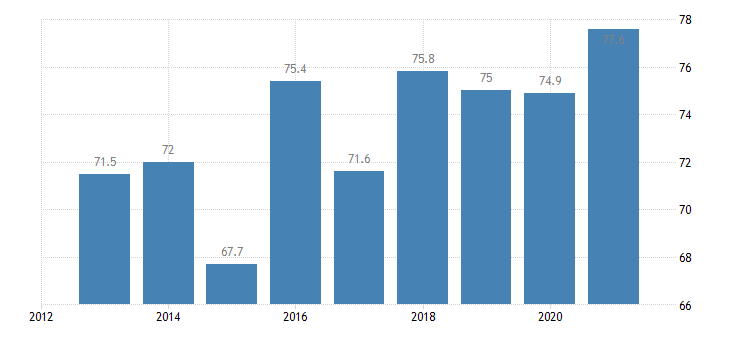 bulgaria at risk of poverty rate for the population living in quasi jobless households eurostat data