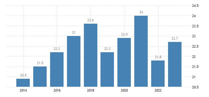 bulgaria at risk of poverty rate owner eurostat data