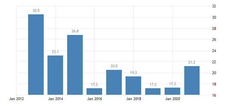 bulgaria at risk of poverty rate tenant eurostat data