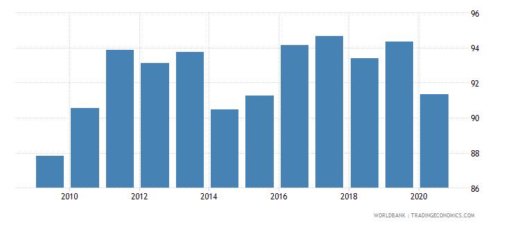 bulgaria atms per 100000 adults gfd wb data