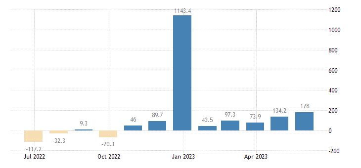 bulgaria balance of payments capital account eurostat data
