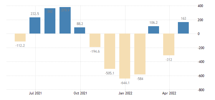 bulgaria balance of payments current account eurostat data