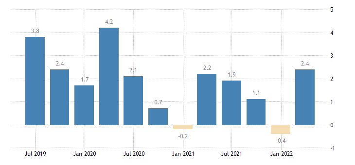 bulgaria balance of payments current account on secondary income eurostat data