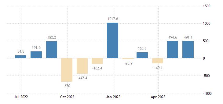 bulgaria balance of payments current capital account eurostat data