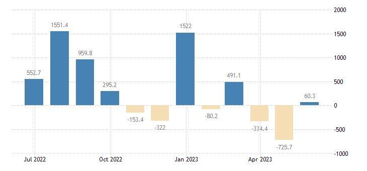 bulgaria balance of payments financial account eurostat data