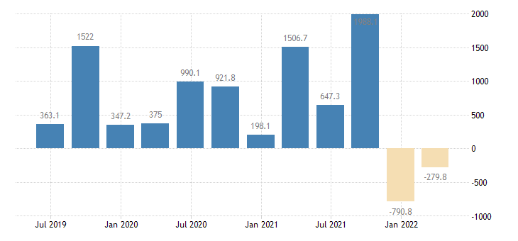 bulgaria balance of payments financial account net eurostat data