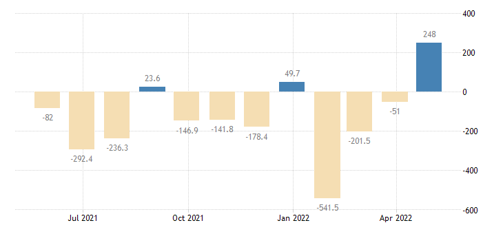 bulgaria balance of payments financial account on direct investment eurostat data