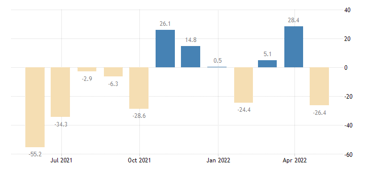 bulgaria balance of payments financial account on financial derivatives employee stock options eurostat data