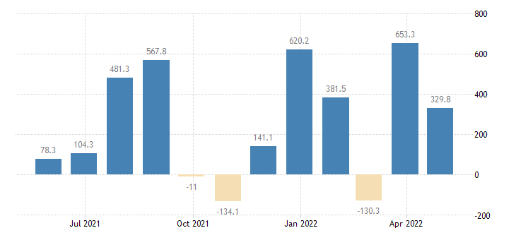 bulgaria balance of payments financial account on net errors omissions eurostat data