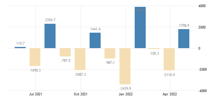 bulgaria balance of payments financial account on other investment eurostat data