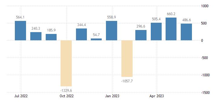 bulgaria balance of payments financial account on portfolio investment eurostat data