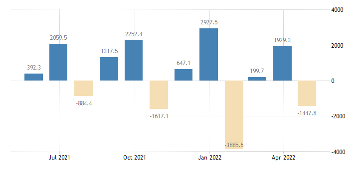 bulgaria balance of payments financial account on reserve assets eurostat data