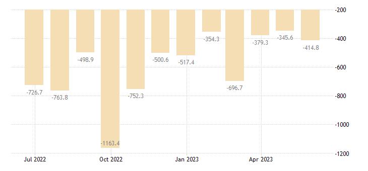 bulgaria balance of trade eurostat data