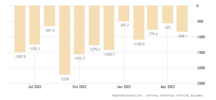 Bulgaria Balance of Trade