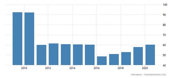 bulgaria bank branches per 100000 adults wb data
