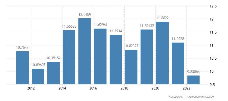 bulgaria bank capital to assets ratio percent wb data