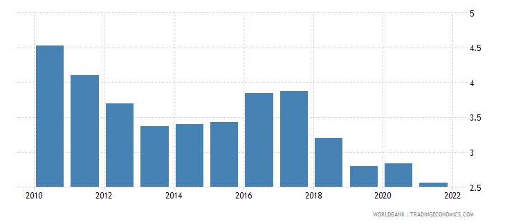 bulgaria bank net interest margin percent wb data
