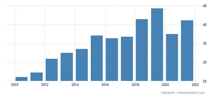 bulgaria bank noninterest income to total income percent wb data