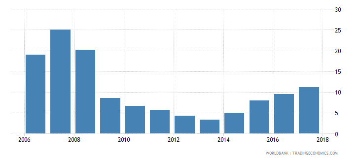 bulgaria bank return on equity percent after tax wb data