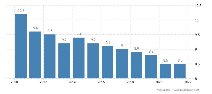 bulgaria birth rate crude per 1 000 people wb data