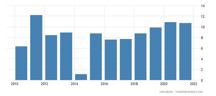 bulgaria broad money growth annual percent wb data