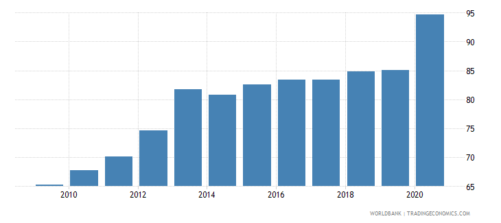 bulgaria broad money percent of gdp wb data