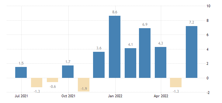 bulgaria building activity eurostat data