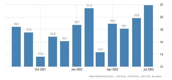 Bulgaria Business Confidence