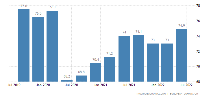 Bulgaria Capacity Utilization
