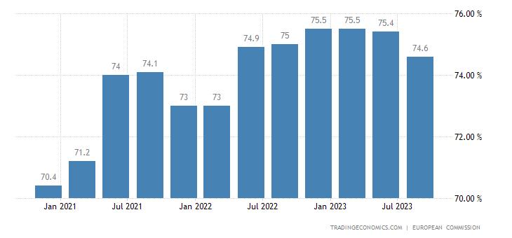 Bulgaria Capacity Utilization