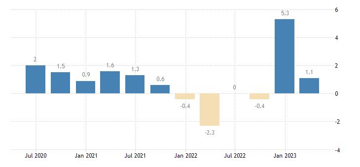 bulgaria capital account eurostat data