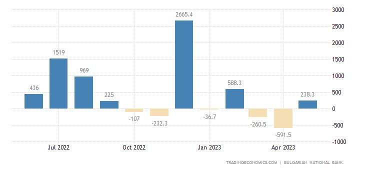 Bulgaria Capital Flows