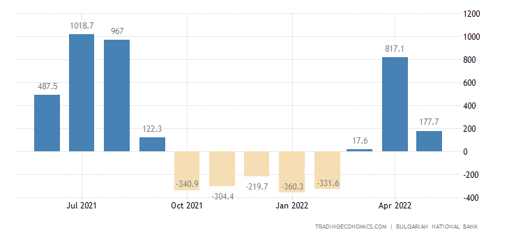 Bulgaria Capital Flows