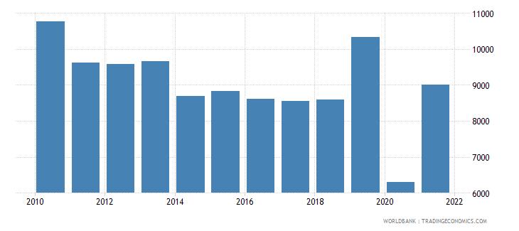 bulgaria capture fisheries production metric tons wb data