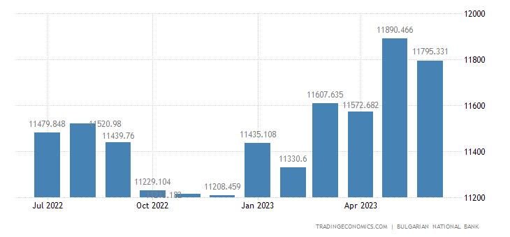 Bulgaria Central Bank Balance Sheet