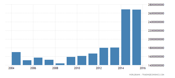 bulgaria central government debt total current lcu wb data