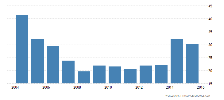bulgaria central government debt total percent of gdp wb data