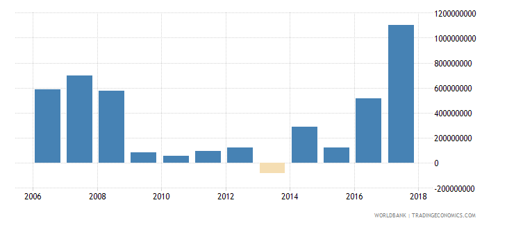 bulgaria changes in inventories constant lcu wb data