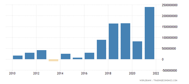 bulgaria changes in inventories us dollar wb data