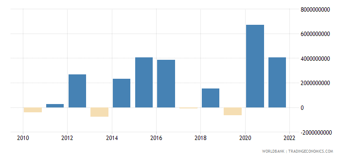 bulgaria changes in net reserves bop us dollar wb data