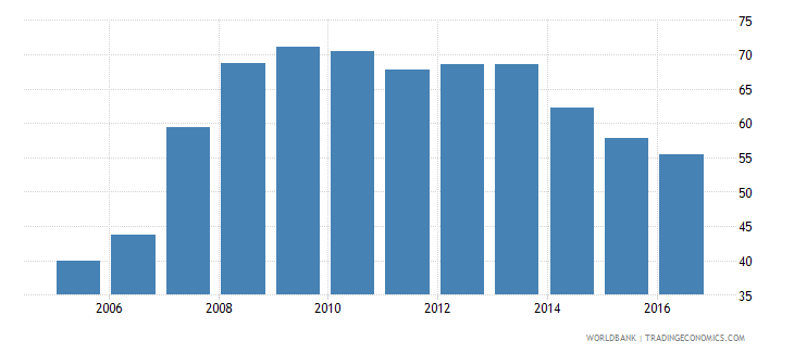 bulgaria claims on other sectors of the domestic economy percent of gdp wb data