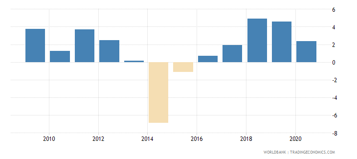 bulgaria claims on private sector annual growth as percent of broad money wb data