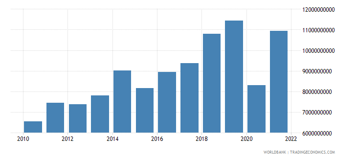 bulgaria commercial service exports us dollar wb data