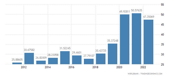 bulgaria communications computer etc percent of service exports bop wb data