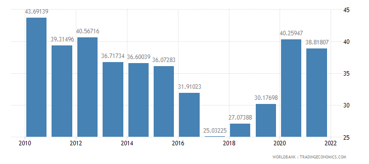 bulgaria communications computer etc percent of service imports bop wb data