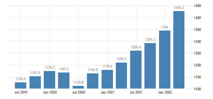 bulgaria compensation of employees manufacturing eurostat data