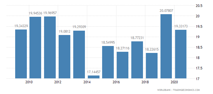 bulgaria compensation of employees percent of expense wb data