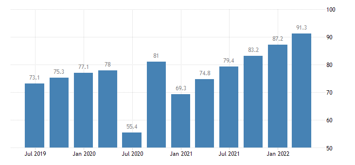 bulgaria compensation of employees real estate activities eurostat data
